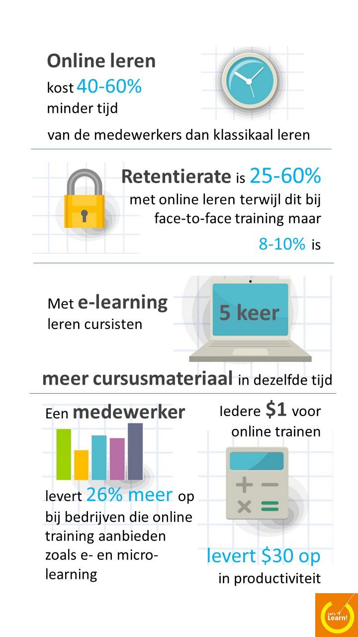 infographic online leren
