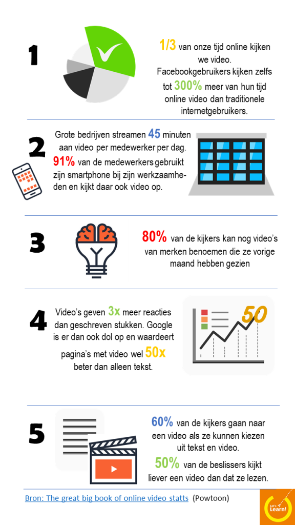 5 redenen populariteit video