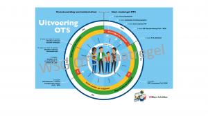 WSG Maatregel van OTS uitleggen