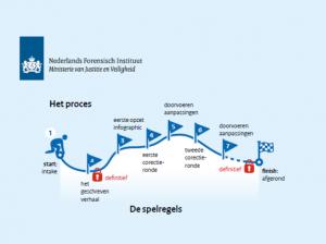 Let's Learn en NFI cocreatie How to infographic